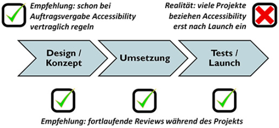 Accessibility in einem Web-Projekt